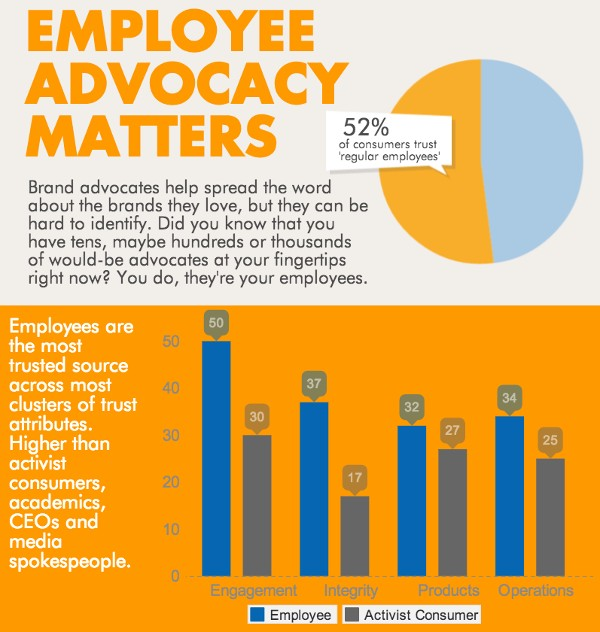 how-employees-can-advocate-your-brand-on-social-media-3.jpg