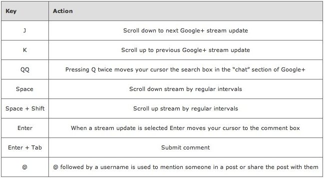 Browser Google+ With Keyboard Shortcuts
