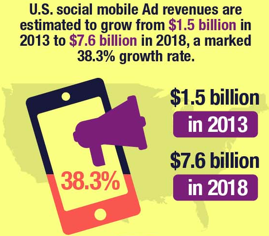 Growth Of Mobile Social Ad Revenue