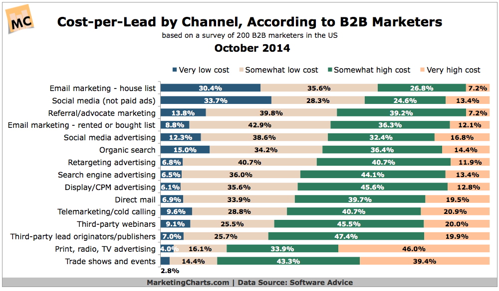 Cost Per Lead Comparison Of Different Marketing Channels