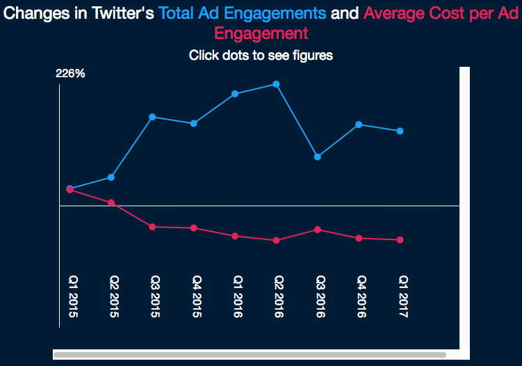 Twitter Ad Engagement On The Rise