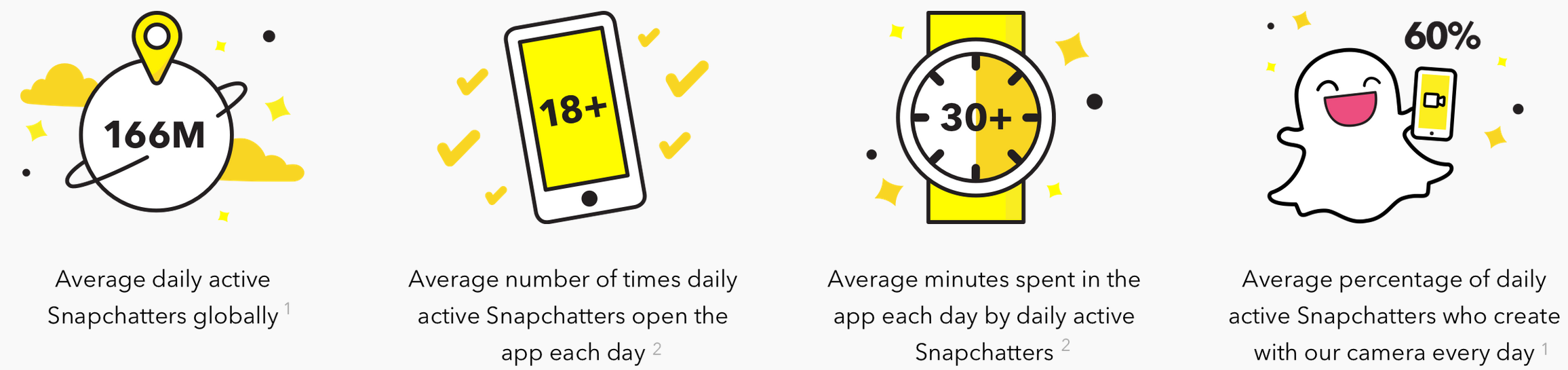 Snapchat User Engagement