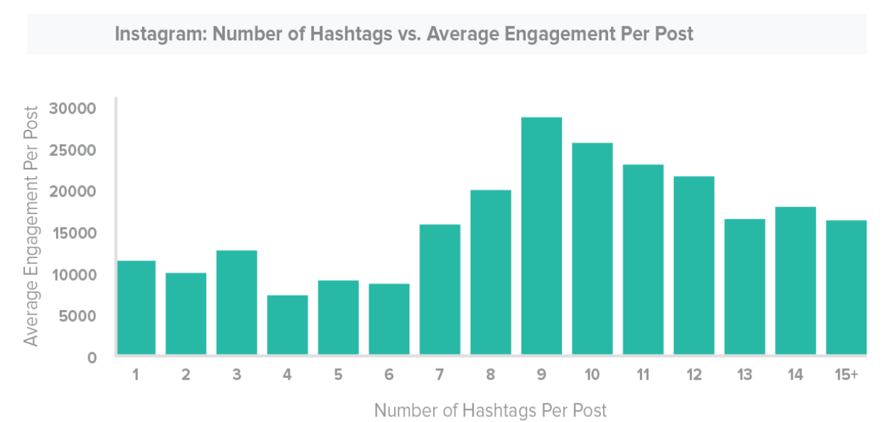 Optimal Hashtag Usage On Instagram