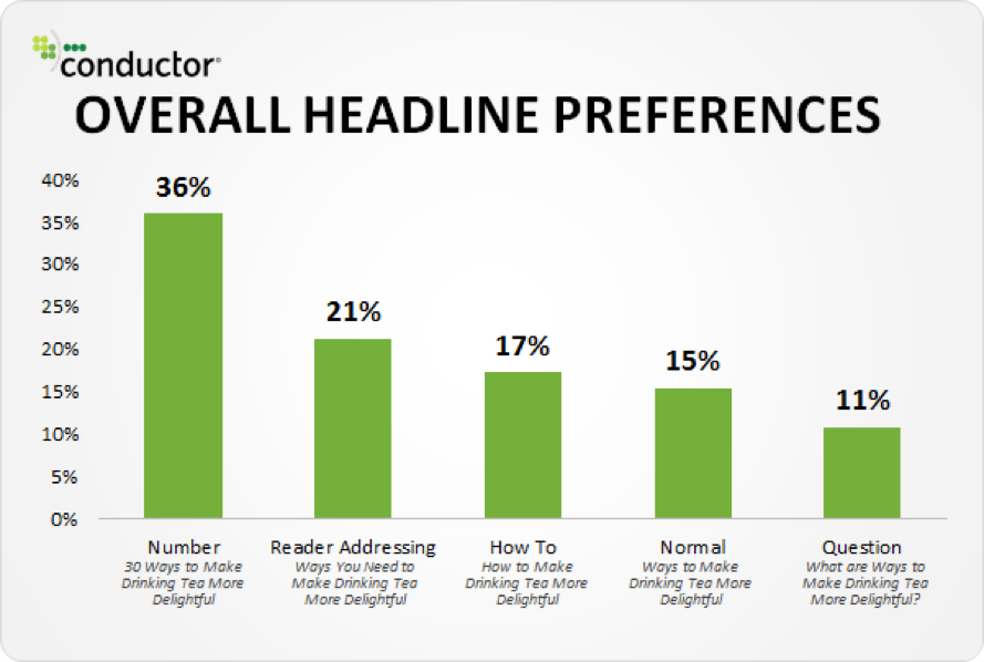 Study On Compelling Headlines