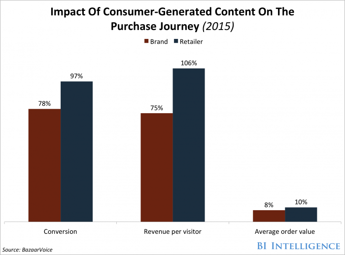 Impact Of User Generated Content On Purchasing Decisions