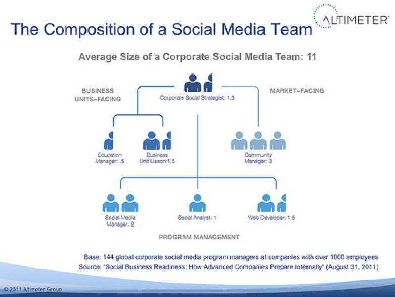 Average Size Of A Corporate Social Media Team