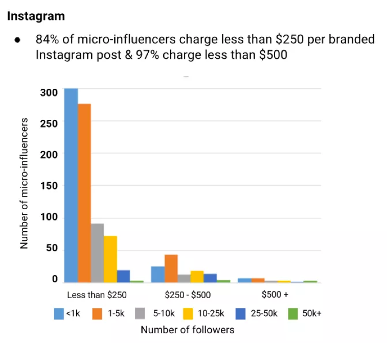 What Micro Influencers Expect To Get Paid On Instagram