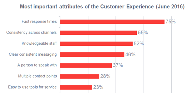 most-important-attributes-of-customer-experience.png