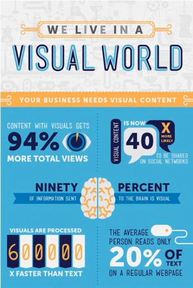 Benefits Of Visual Content