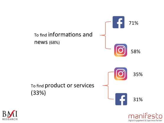 Social Media Usage By Network