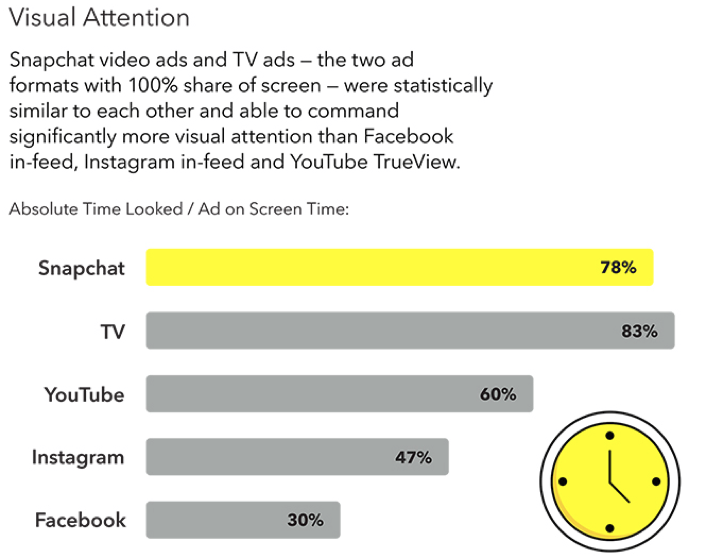 Visual Attention of Snapchat Ads