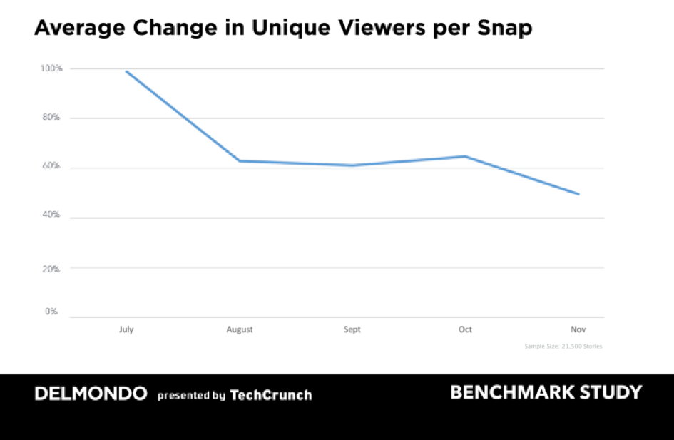 Techcrunch Unique Viewers