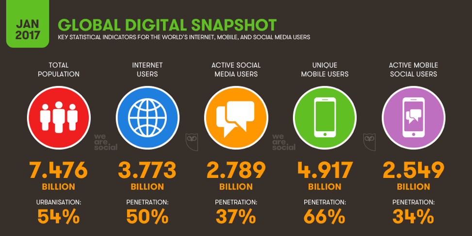 We Are Social Infographic