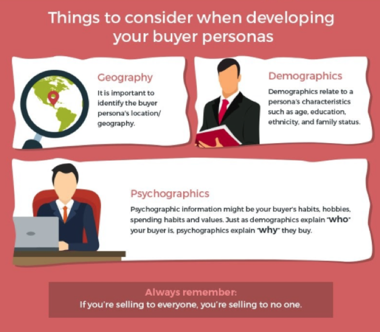 Things to Consider When Developing Your Buyer's Persona
