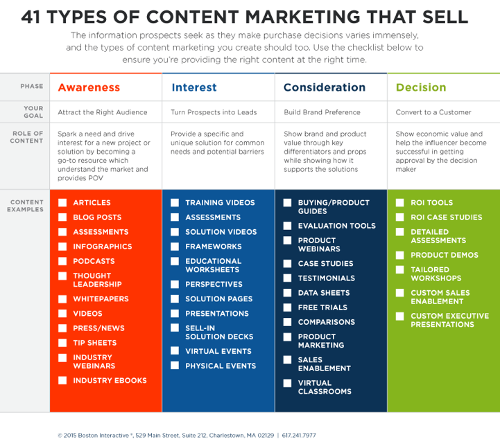 Types of Content Marketing That Sell