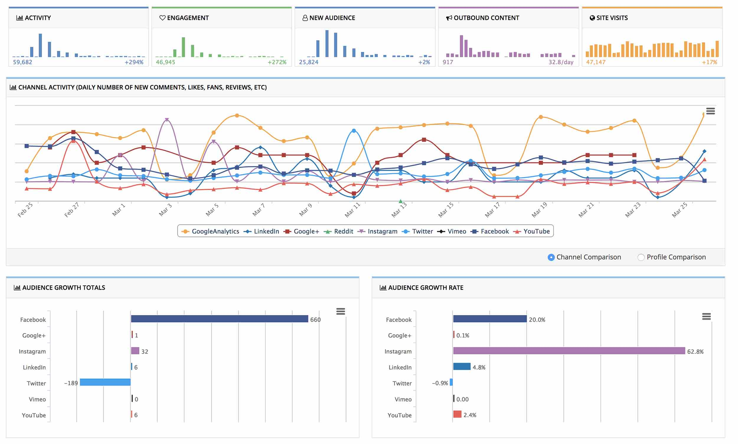 Social Report Analytics