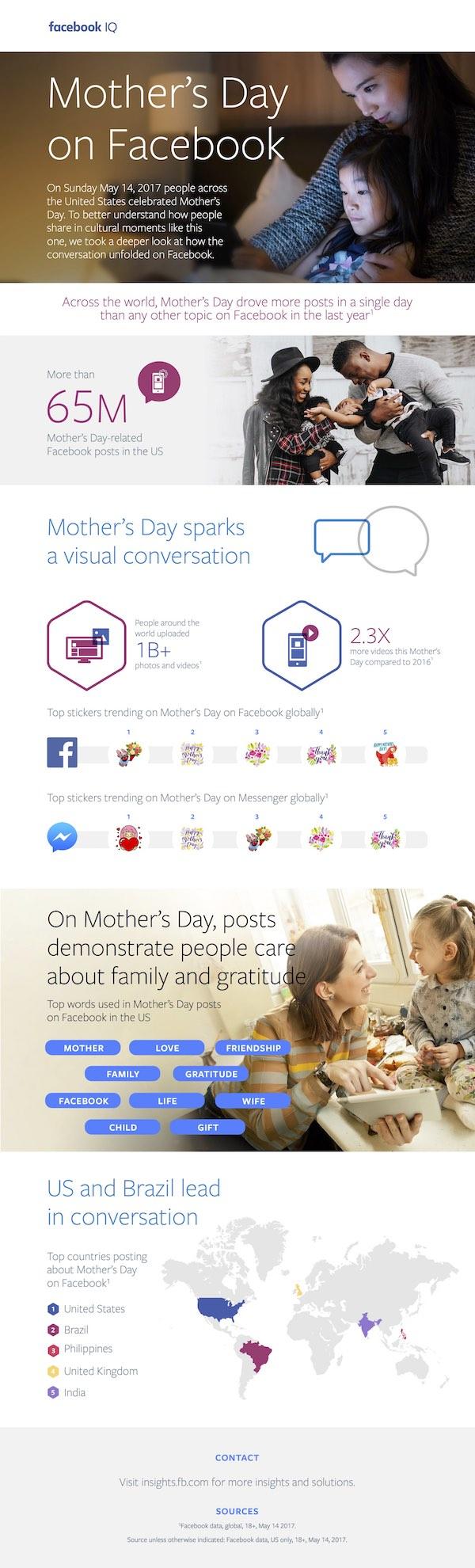 Facebook Mothers Day Infographic