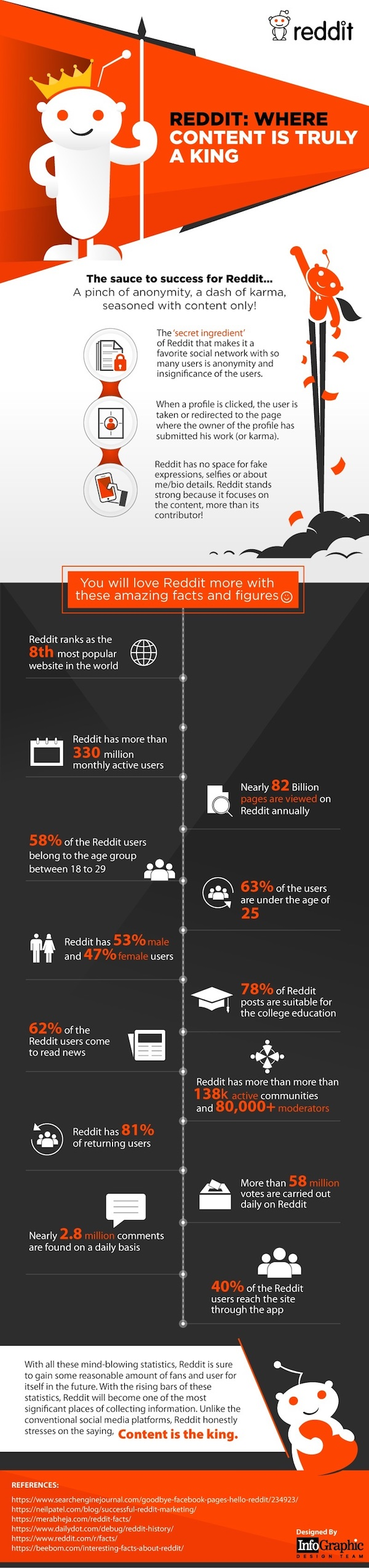 Infographic: Reddit stats for marketers.