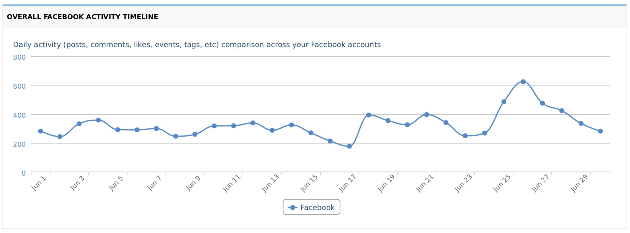 Overall Activity Facebook Timeline