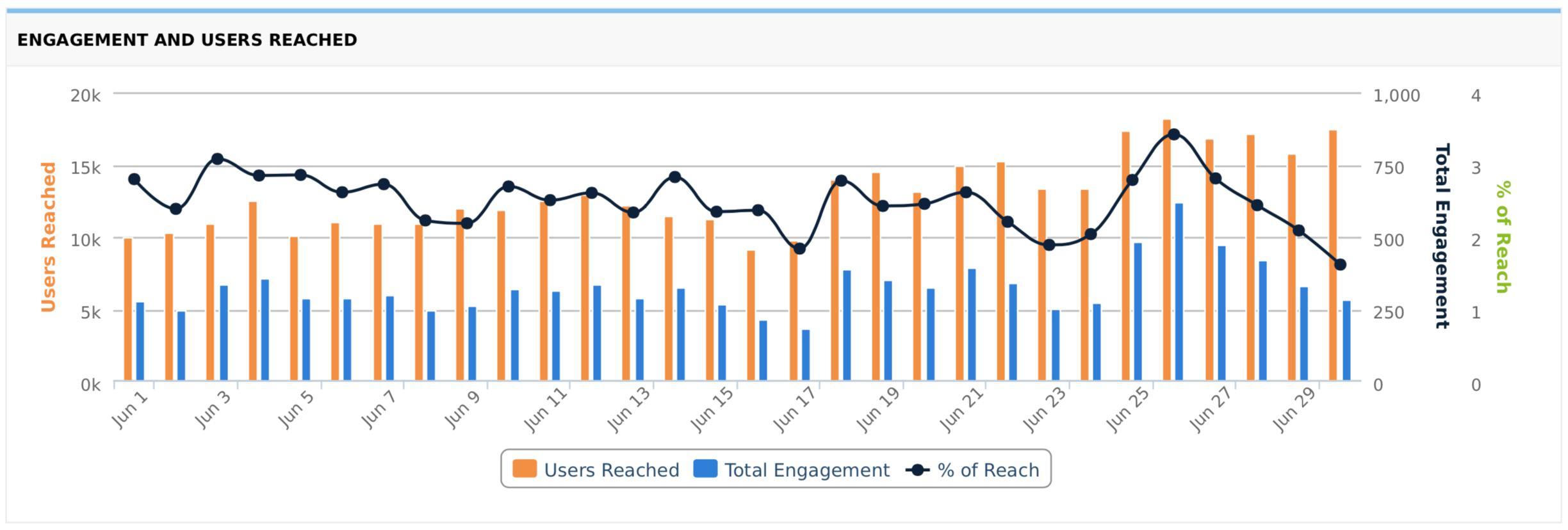 Engagement and Users Reached