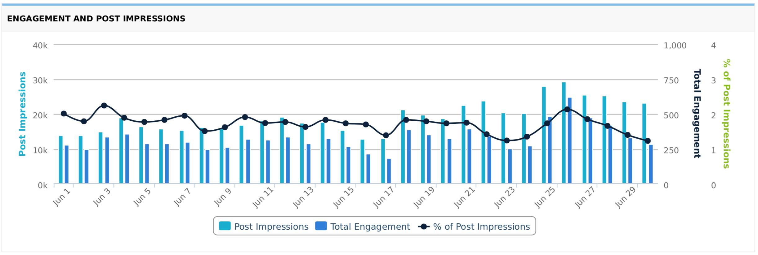 Engagement and Post Impressions