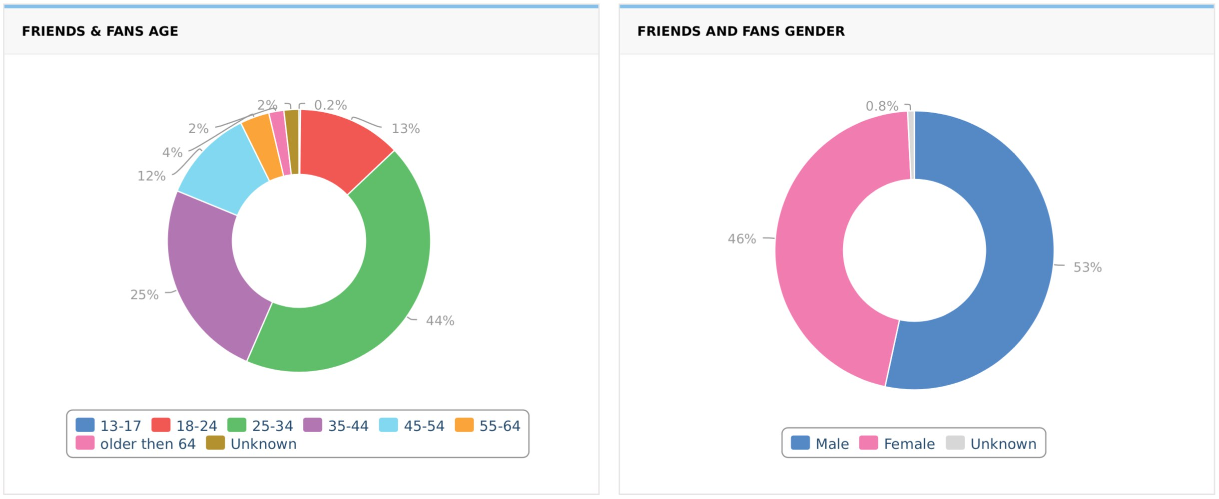 Page Fans Languages, Age and Gender