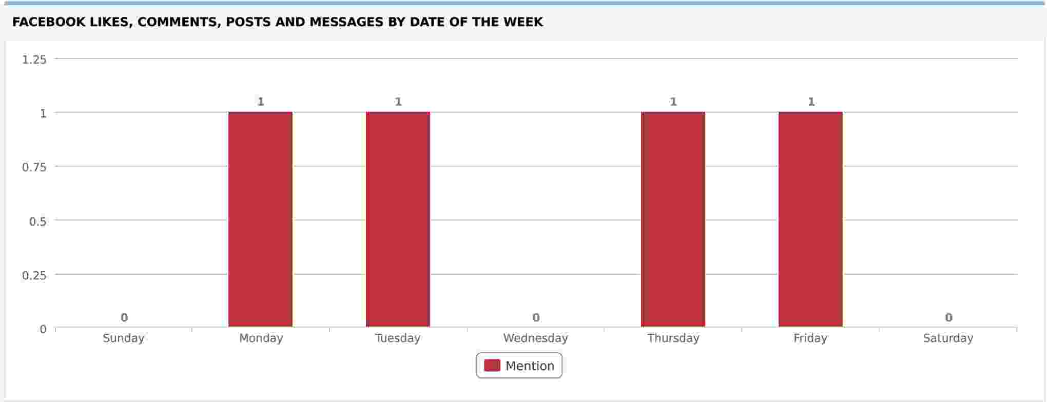 Facebook Likes Comments Posts and Messages by Date of the Week
