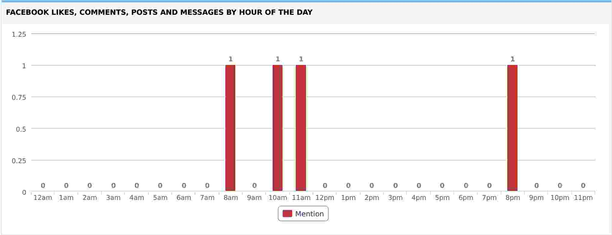Facebook Likes Comments Posts and Messages by Hour of the Day
