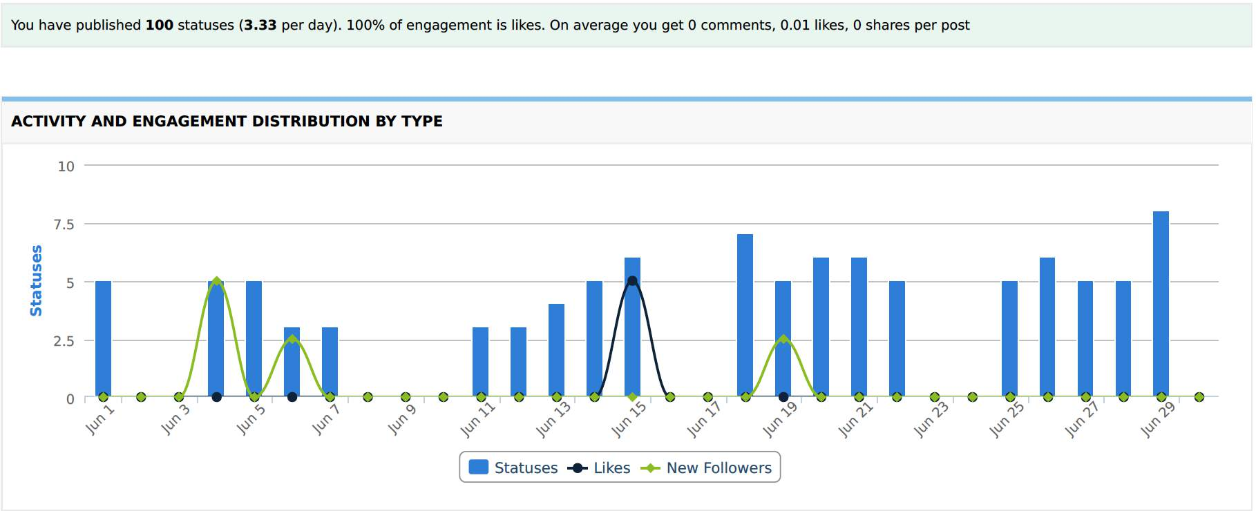 Activity and Engagement Distribution by Type