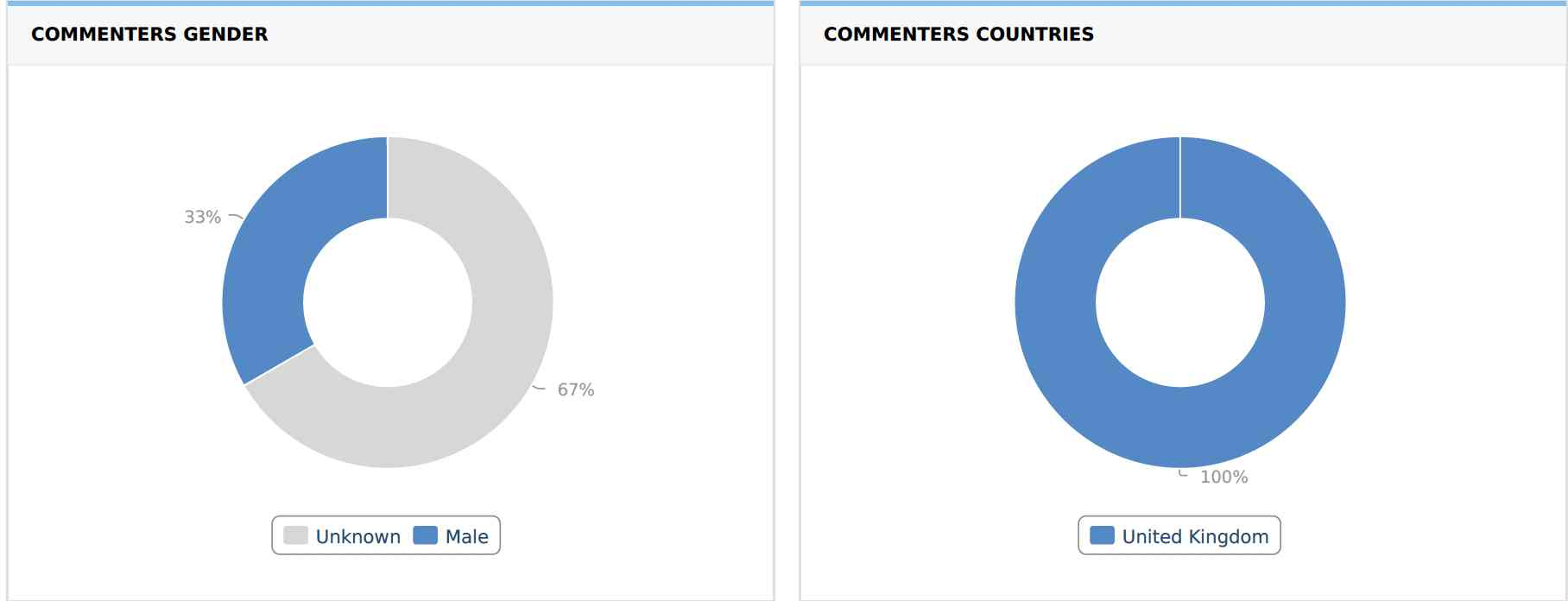 Commenters Gender and Countries