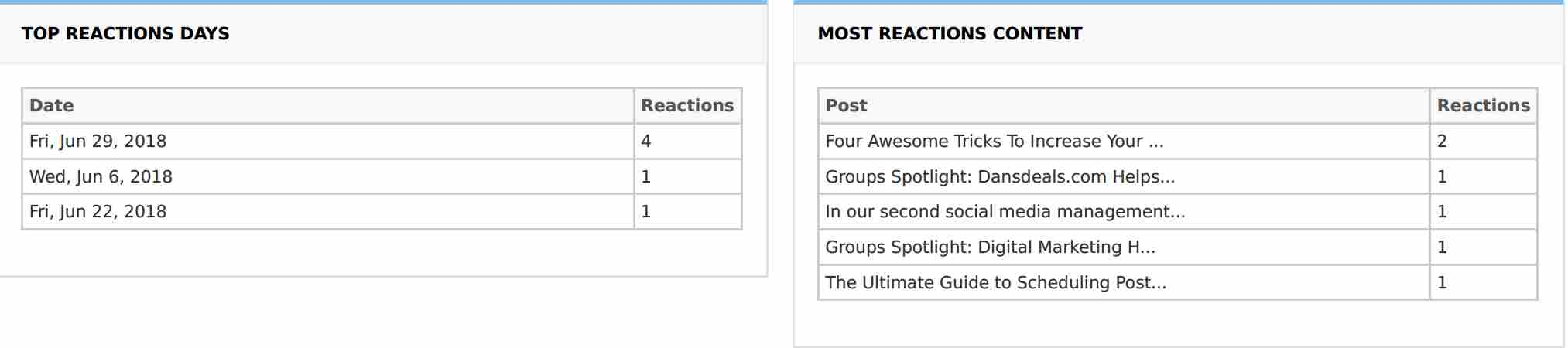 Distribution of Reactions Received on Posts