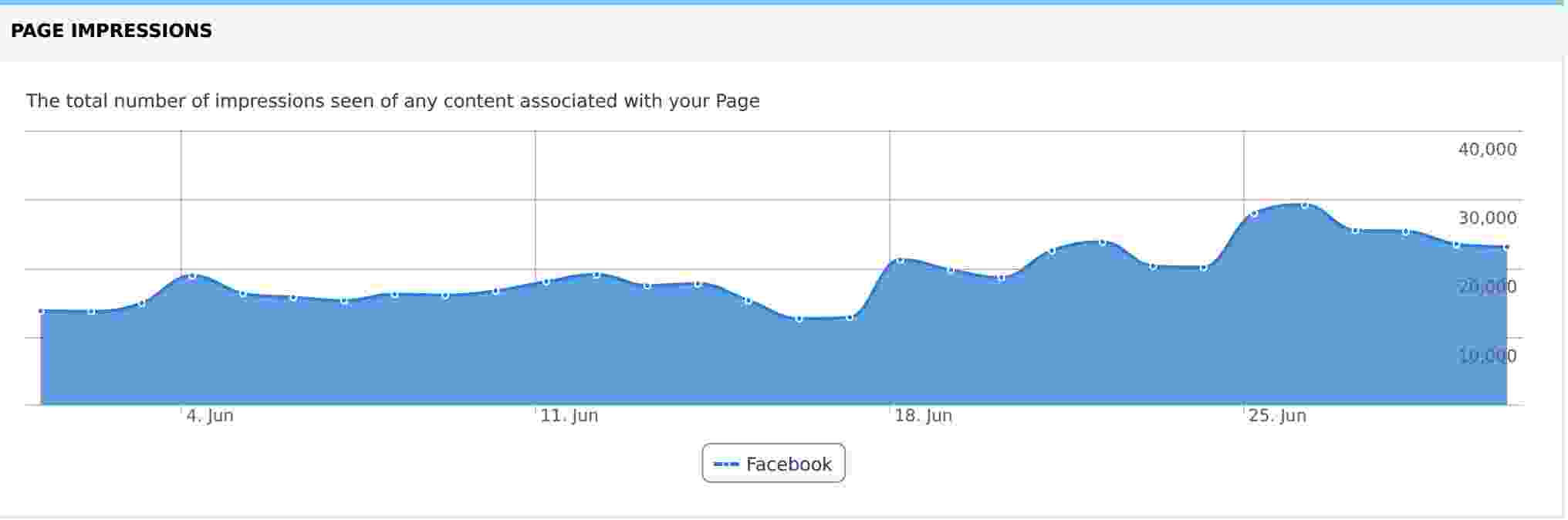 Page Impressions