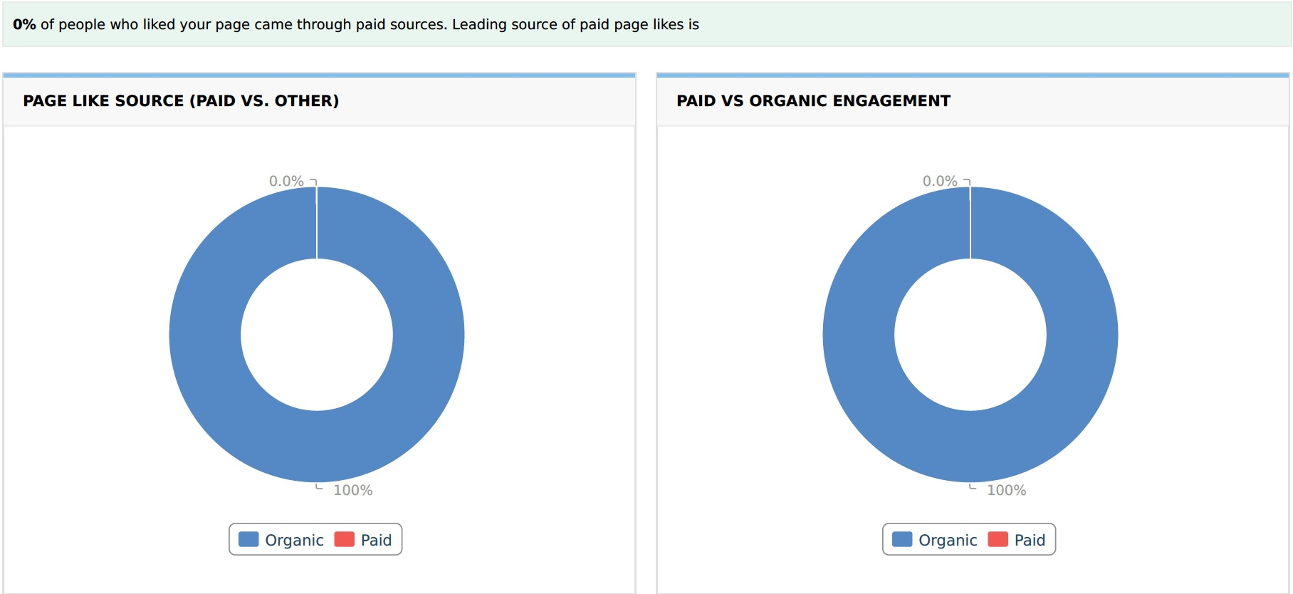 Page Like Source and Paid vs Organic Engagement