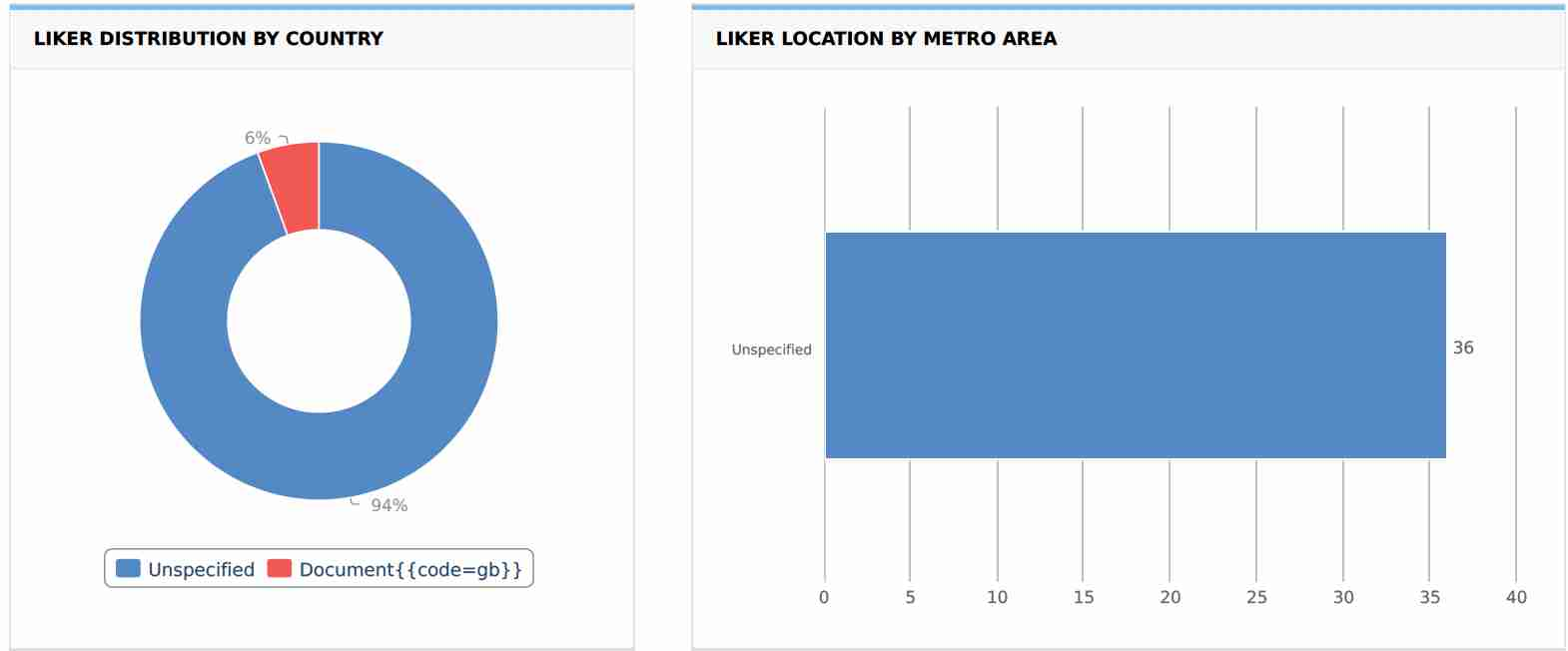 Liker Distribution by Country and Liker Location by Metro Area: