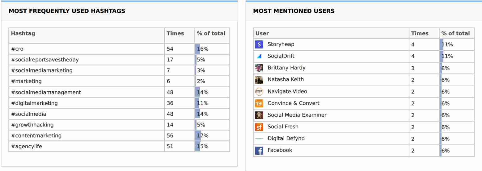 Most Frequently Used Hashtags and Most Mentioned Users