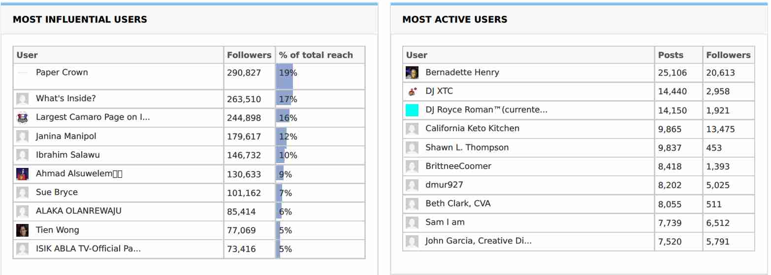 Most Influential and Most Active Users