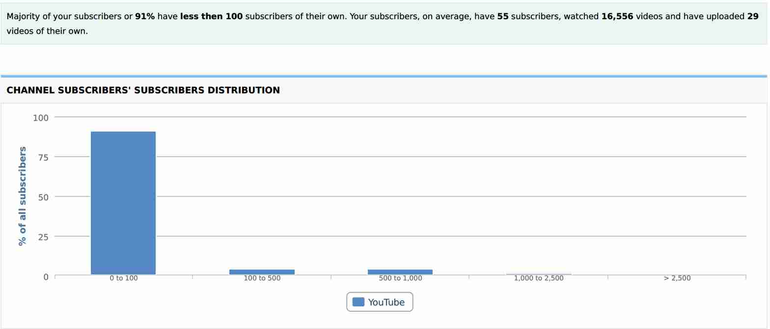 Channel Subscribers Subscribers Distribution