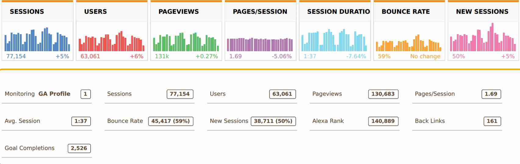 Google Analytics Stats Summary