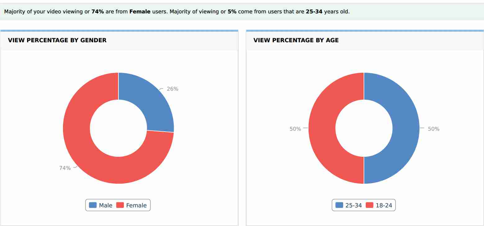 Percentage Of Fender And Age