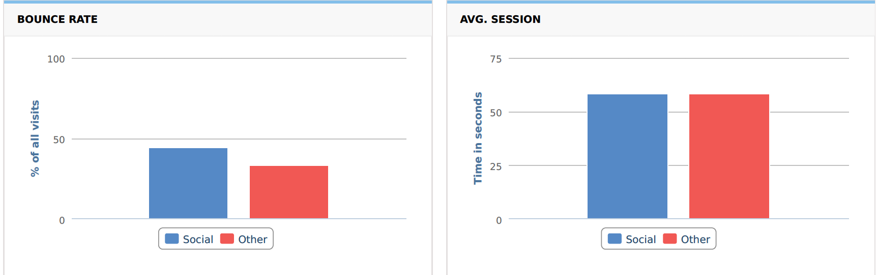 Bounce Rate and AVG Session