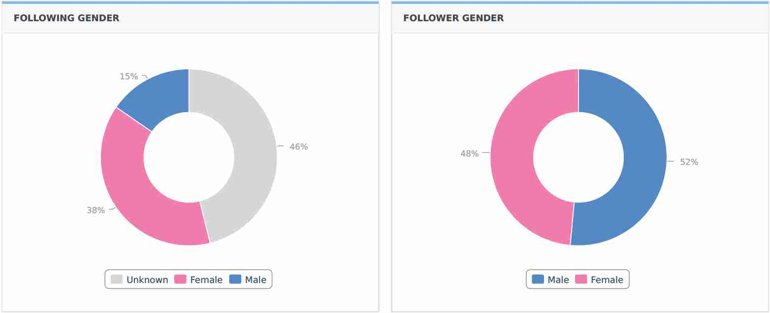 Following and Follower Gender