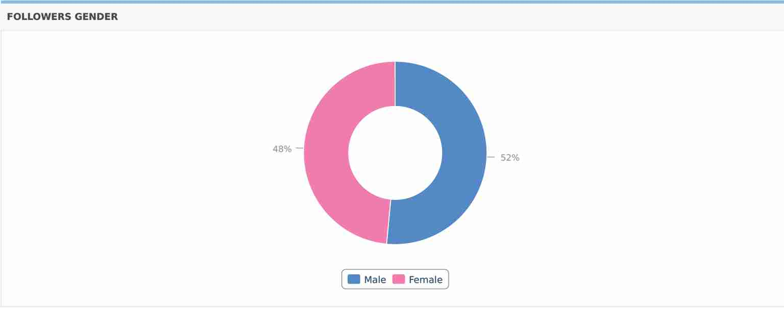 Followers Gender