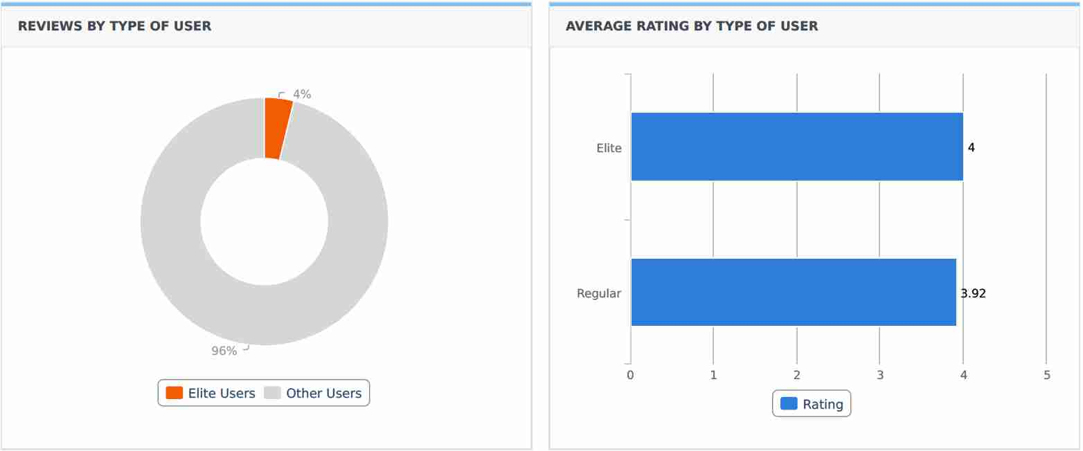 Reviews by Type of User and Average Rating by Type of User