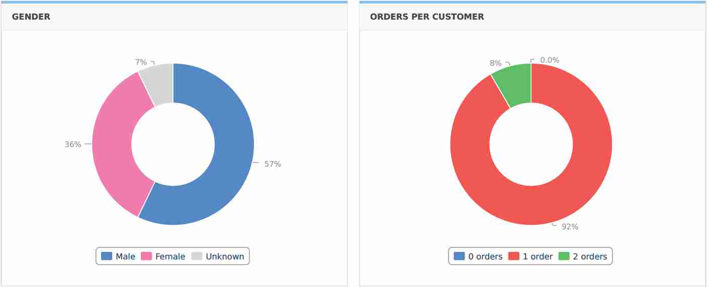 Gender And Orders Per Customer